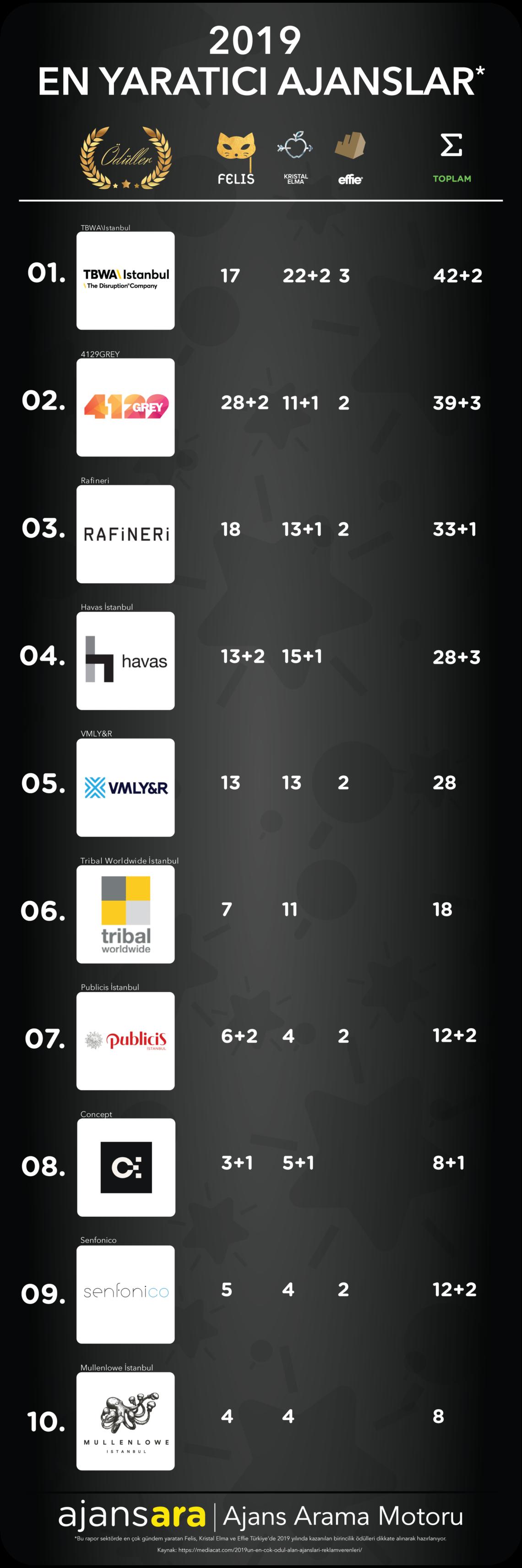 2019 en yaratıcı ajanslar ve reklamverenler ajansara (1) en iyi ajanslar istanbul ajansbul ajans ara.png