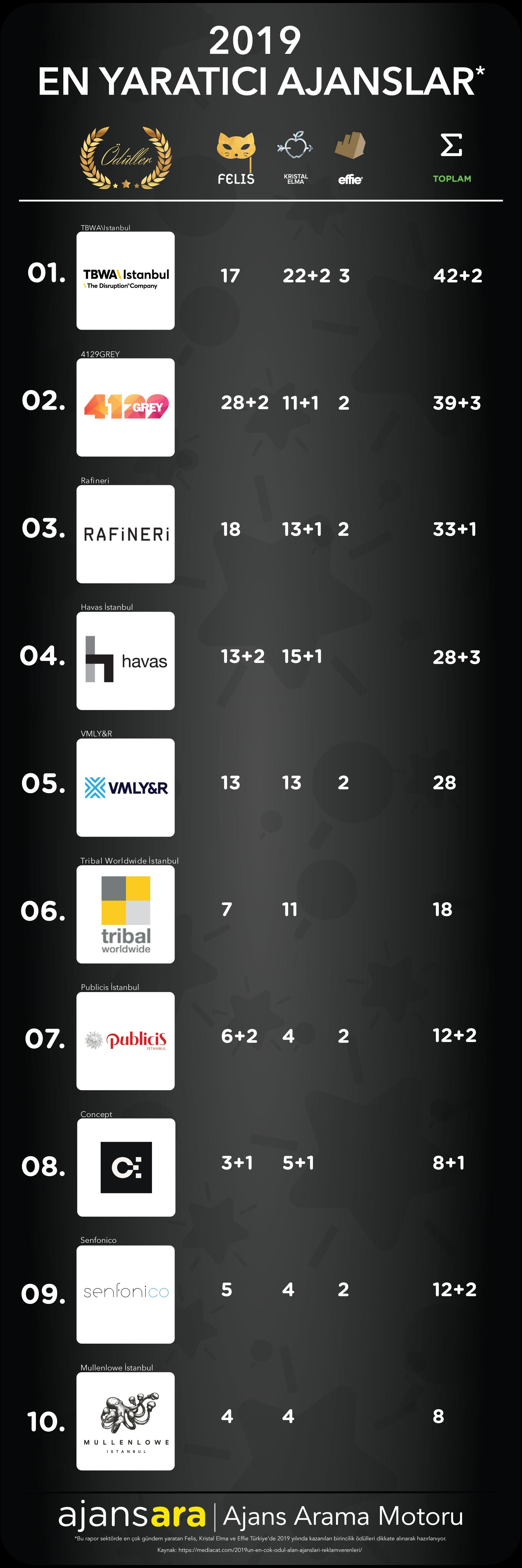2019 en yarat%C4%B1c%C4%B1 ajanslar ve reklamverenler ajansara 1 en iyi ajanslar istanbul ajansbul ajans ara