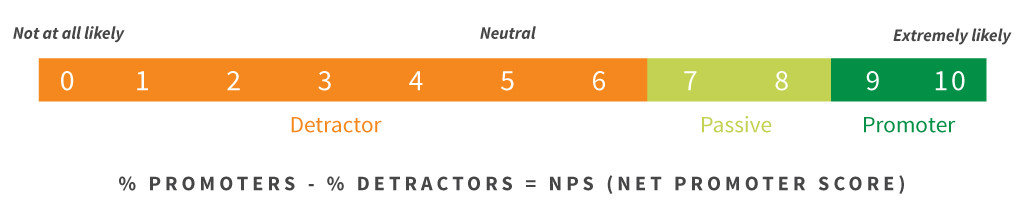 En Çok Kullanılan 36 Dijital Pazarlama KPI örnek ve açıklamalar