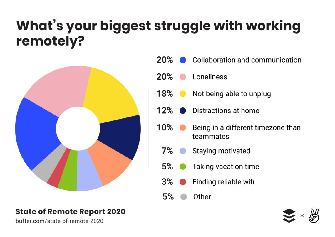 Yeni Normalde Ajanslar ve Markaların Yapması Gerekenler Korona Günlerinde Evden Çalışmanın 5 Altın Kuralı buffer raporu 2020 Ajansara