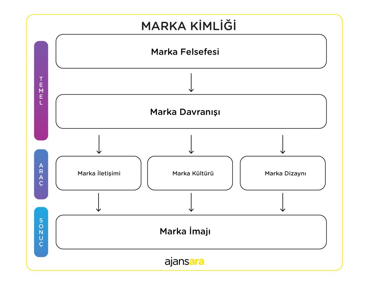 Marka Kimliği Oluşturun - Kimlik haritası