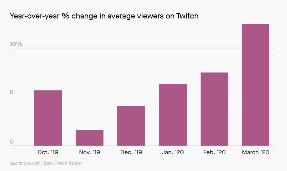 Twitch Nedir? Markalar Nasıl Kullanabilir?