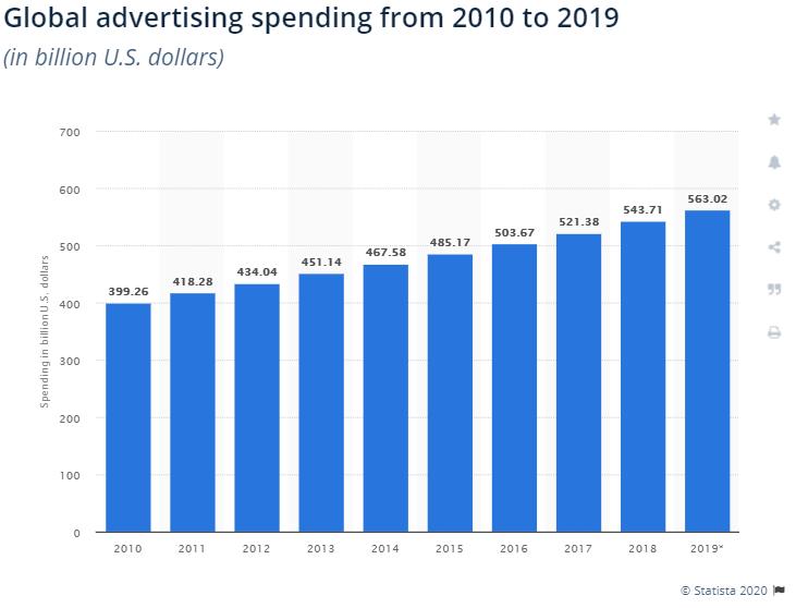 dünya reklam harcamaları Tüketiciler Markayı Yaratmaz, Markalar Markayı Yaratır Ajansara