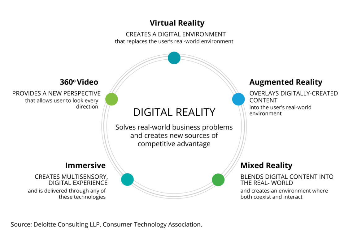 Dijital Gerçeklik: Hikaye Anlatıcılığında Yeni Bir Çağ