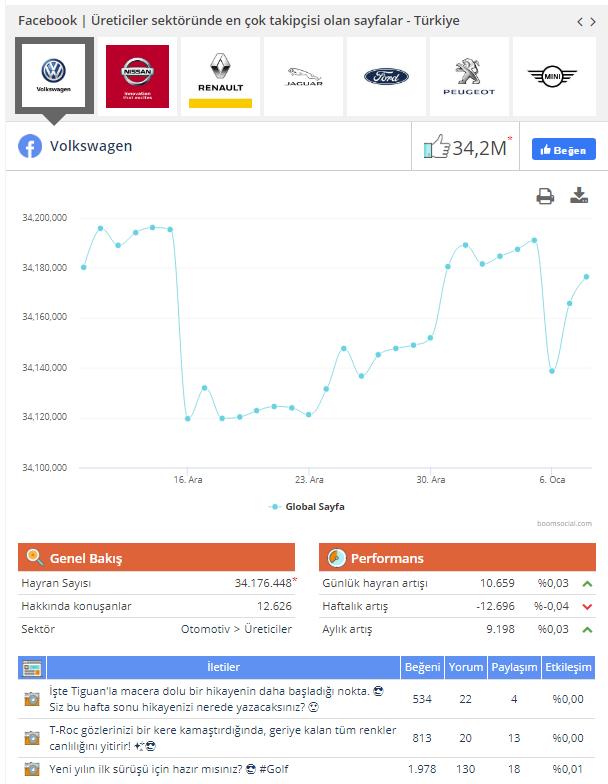 Sosyal Medya Monitoring ve Danışmanlık Şirketleri social brands ekran görüntüleri 1 Ajansara